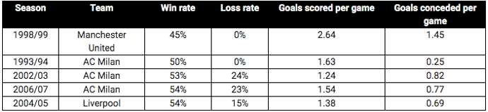 The winners of the highs were not as good as previously thought. Image: Opta