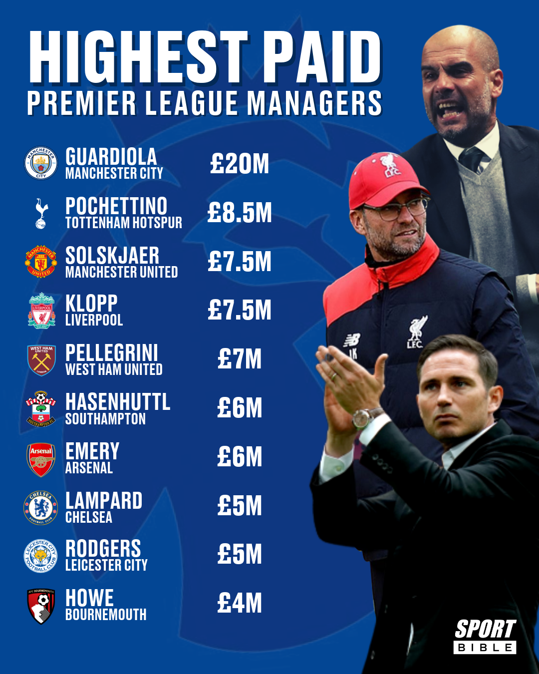 Who Is The Richest Coach In The World : richest, coach, world, Frank, Lampard, Becomes, Eighth, Highest, Premier, League, Manager, Behind, Guardiola, SPORTbible