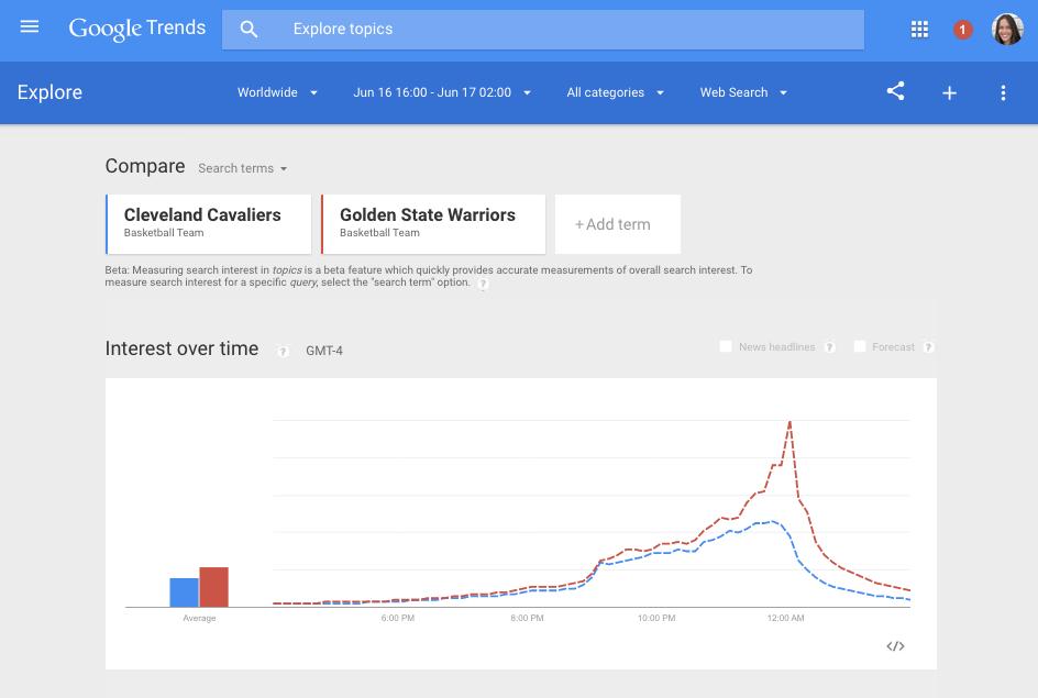 google trends gets redesign