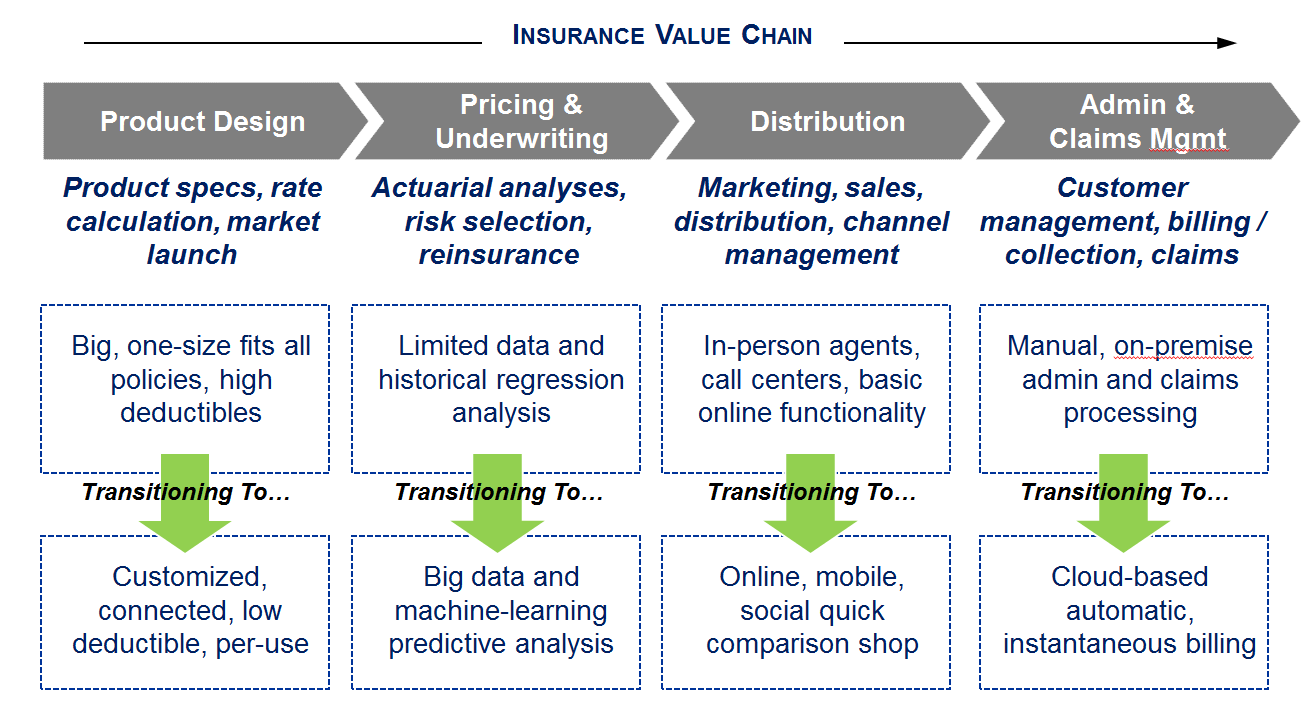 As outlined below the ability to fundamentally change process and drive margin will vary wildly by insurance vertical   life auto health also opportunities in risk business abound is ready for rh techcrunch