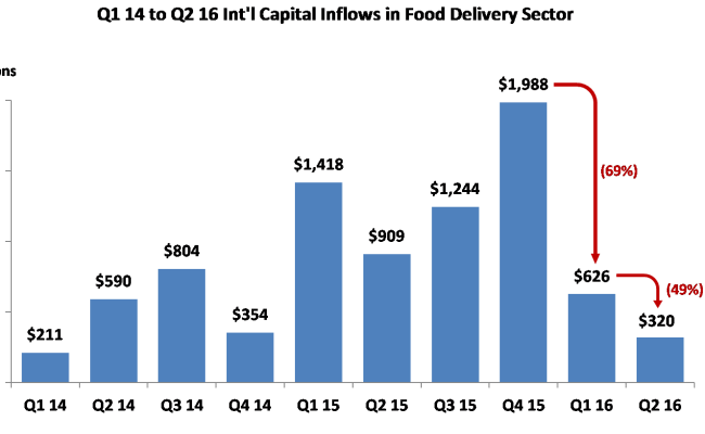 Online Food Delivery Still Presents A 210b Market