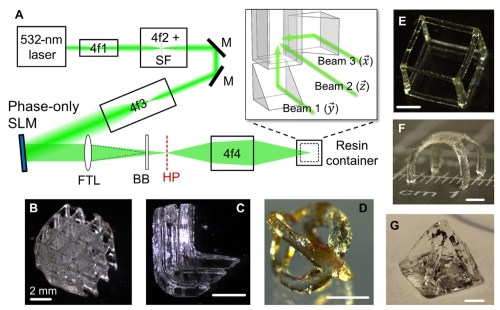 small resolution of this figure from the paper shows the lensing and holographic setup as well as several examples of shapes printed using the technique
