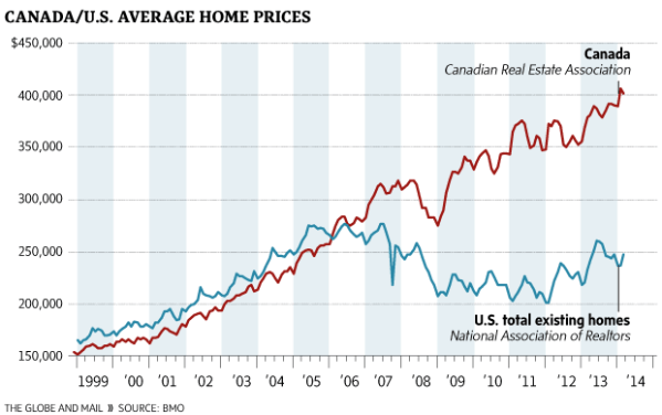 Canadian US housing markets defy expectations price