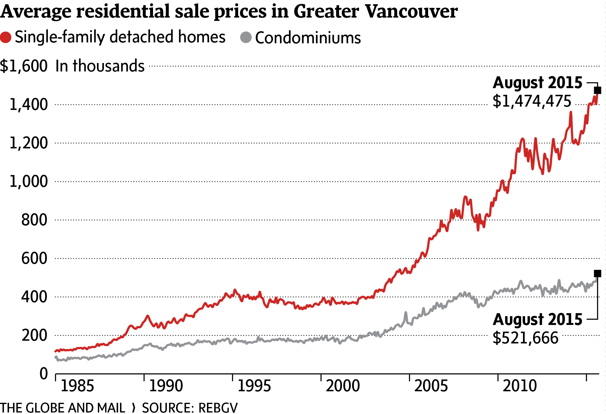 Greater Vancouver house prices jump 20 per cent to average