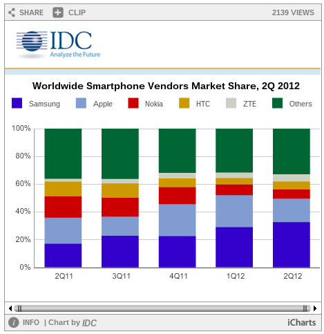 Smart Phone Market Share in 2011 and 2012
