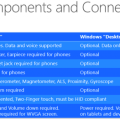 Close look at the windows 10 system requirements for smartphones