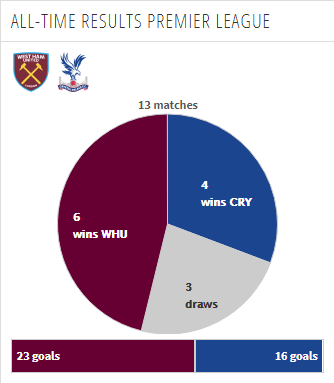 Head to Head Premier League West Ham vs Crystal Palace