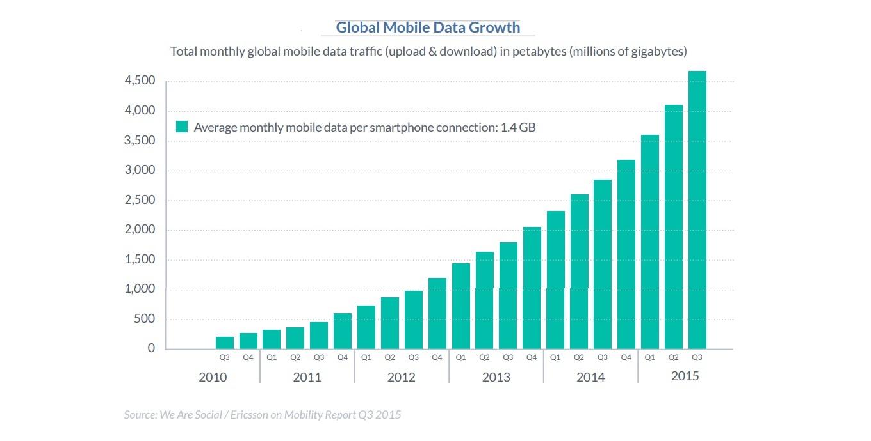 Personagraph Mobile Data Report
