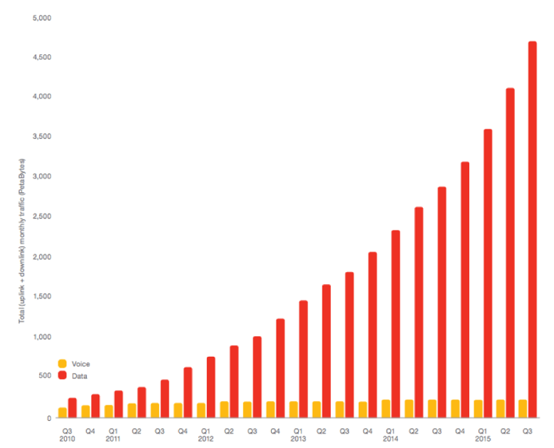 Mobile Data has surpassed on zettabyte