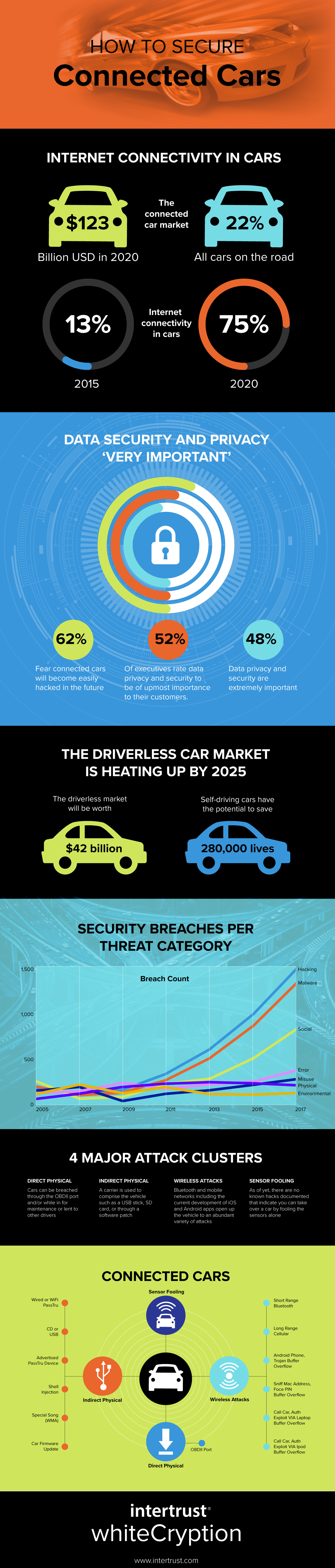 Driverless Car Security Infographic