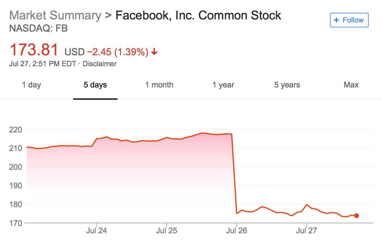 An Industry Insider predicts Facebook's stock would plunge