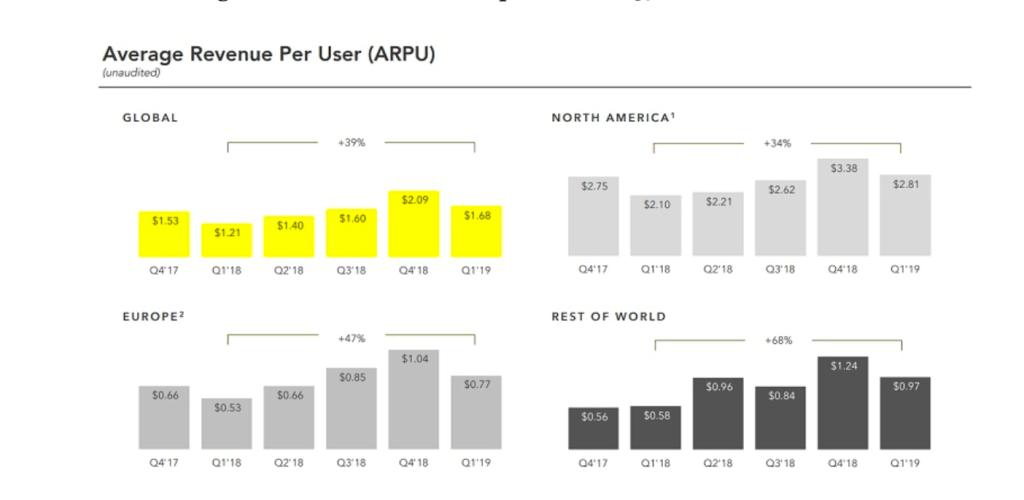 Pinterest-Stock-Average-Reveneu-per-User