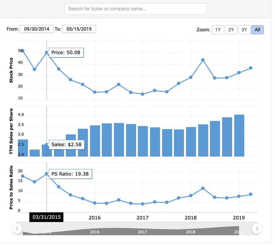 Pinterest Stock Price to Sales ratio