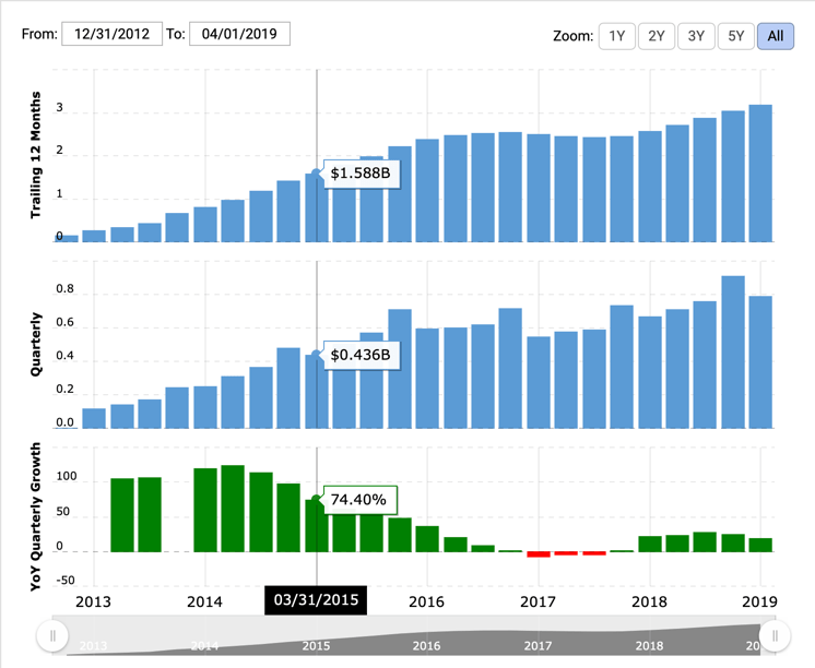 Pinterest Stock Quarterly Growth