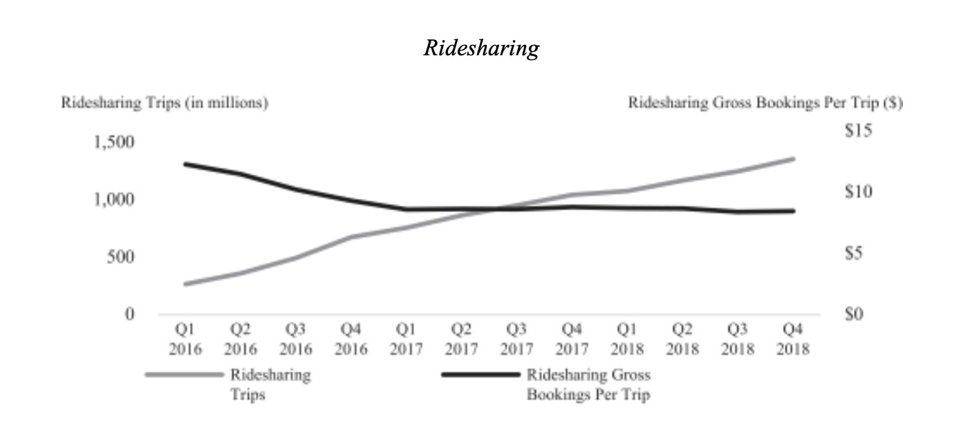 ridesharing profits