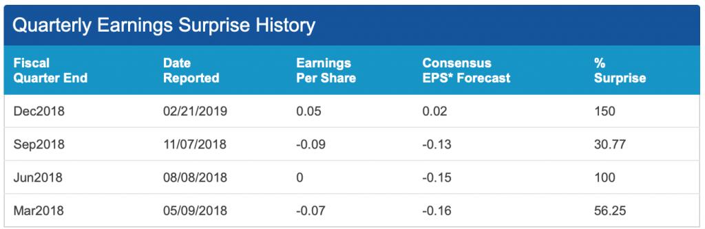 Roku earnings