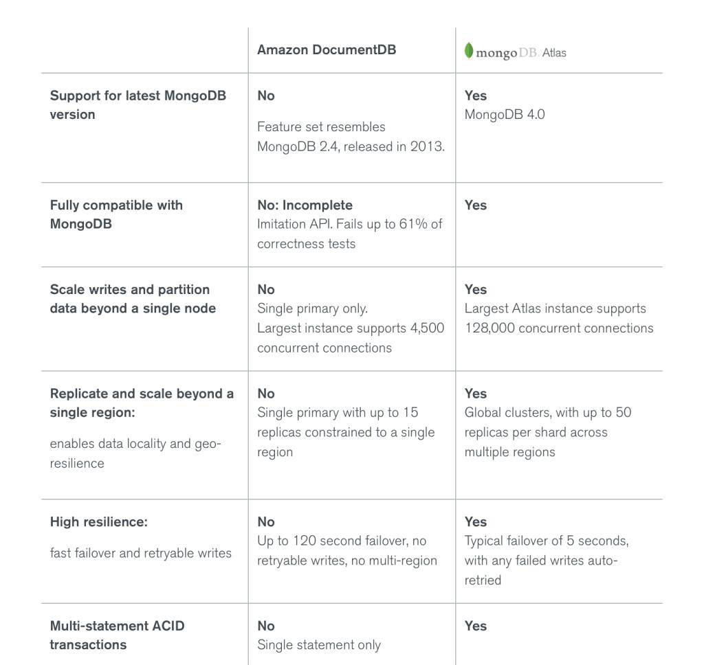 AWS-Pitches-MongoDB-Atlas-at-OSCON