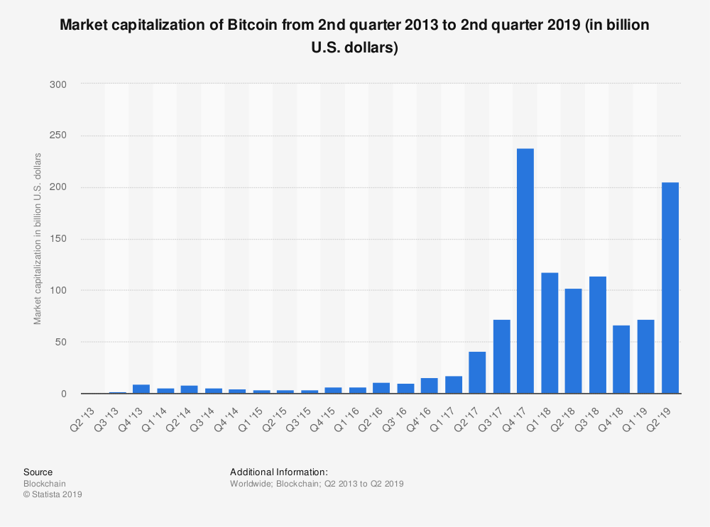 Market-Capitalization-of-Bitcoin