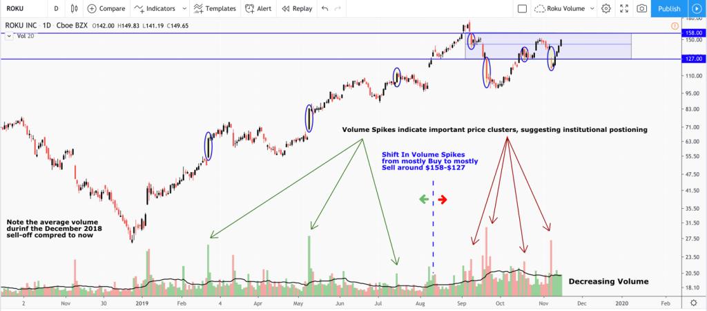 Roku momentum stock chart