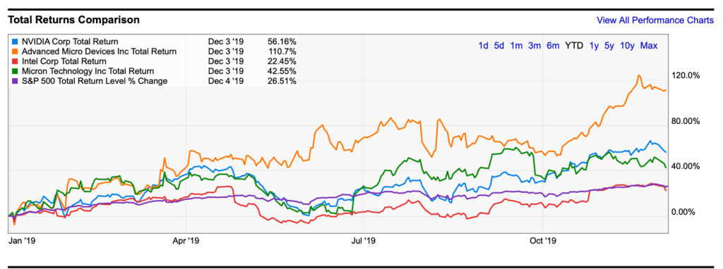 NVIDIA, AMD, Intel, Micro Technology, S&P Total returns comparison