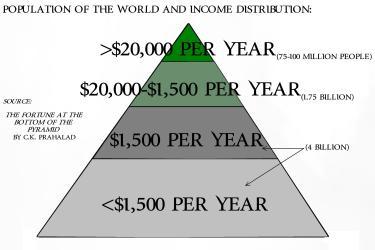 pyramid social wealthy truth west shetler drew marker mr hand