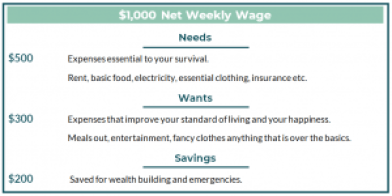 50 30 20 Weekly Wage Example