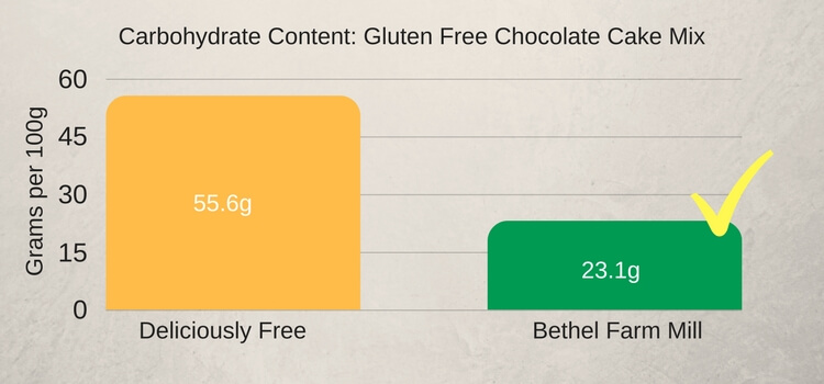 Gluten Free Chocolate Cake Mix - Carbohydrate