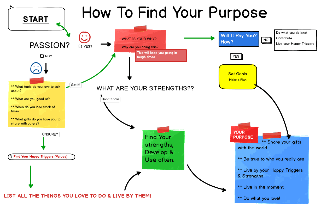 Find Your Purpose By Following Your Passion S Be The
