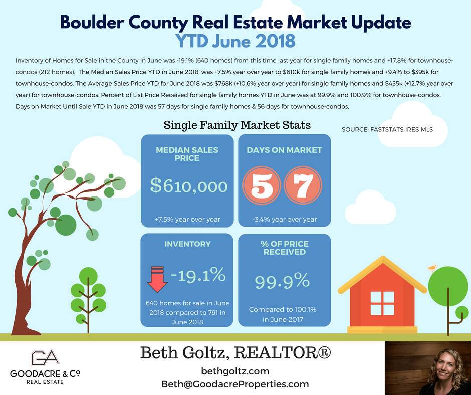 June 18 Boulder County RE Update.png