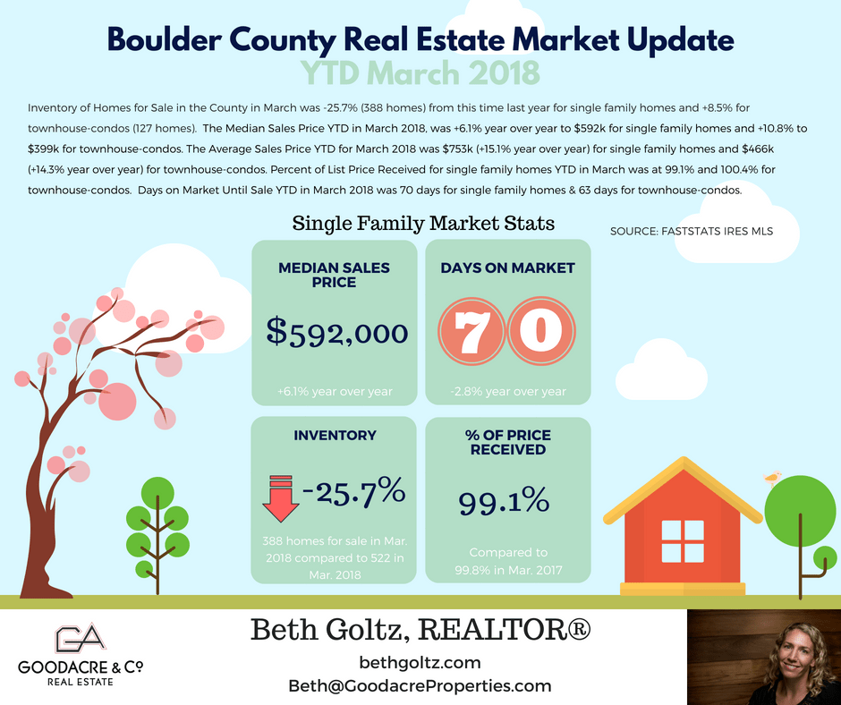 March 18 Boulder County RE Update
