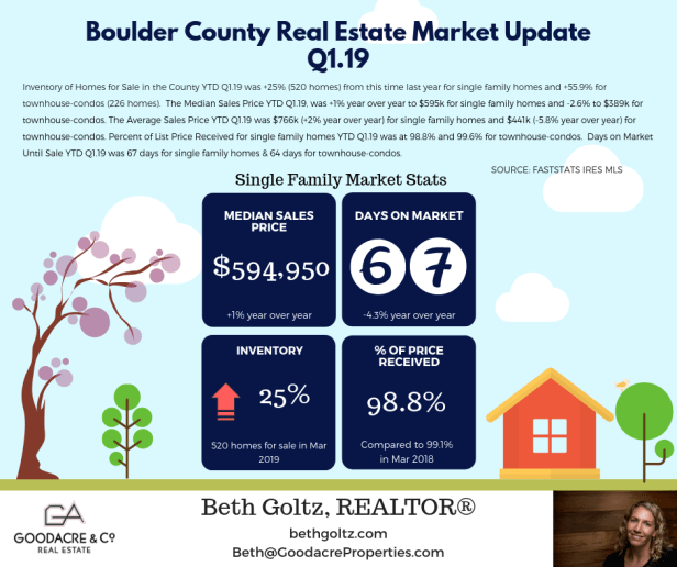 Q1.19 Boulder County RE Update.png