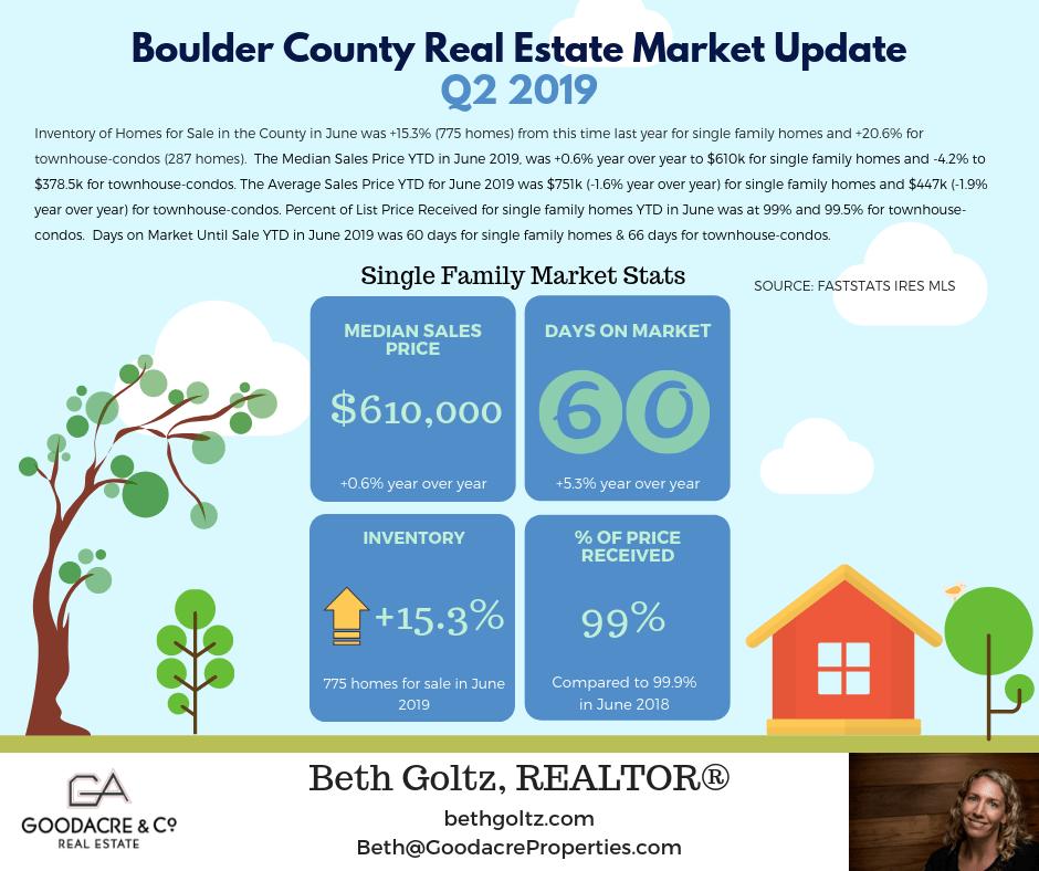 June 19 Boulder County RE Update.png