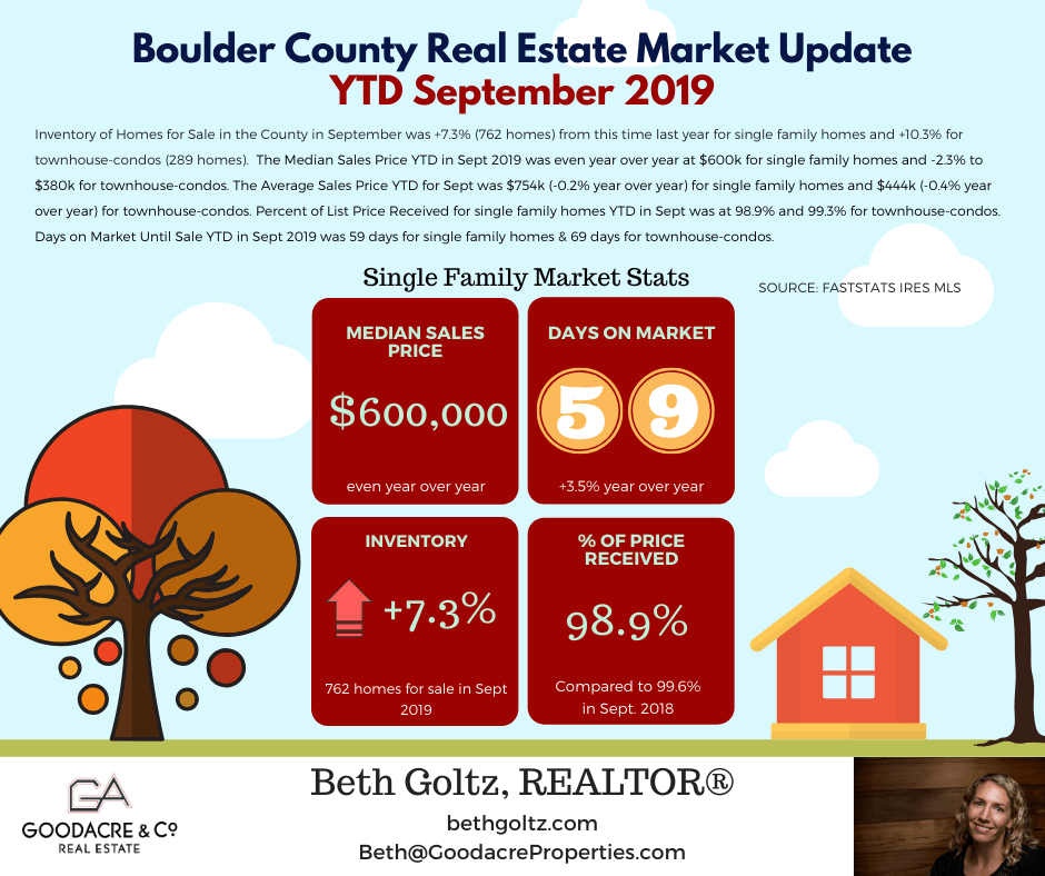 Sept 19 Boulder County RE Update.png