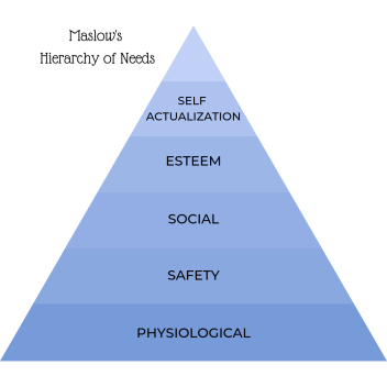 Maslow's Hierarchy of Needs, hierarchy of motivation, physiological, safety, social, connection, belonging, esteem, self-confidence, self-worth, self-actualization, self actualisation, personal development
