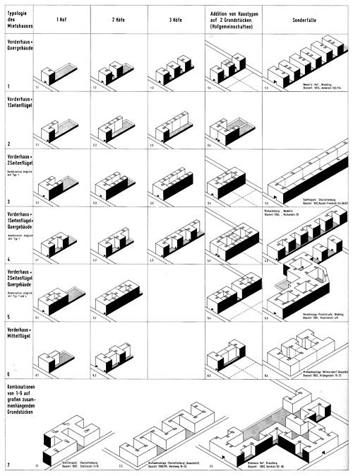 Typology in architecture