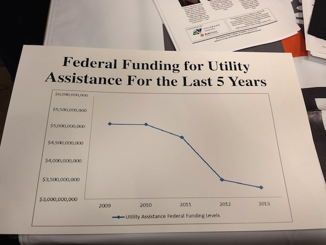 Federal Utility Assistance, 2009–2013
