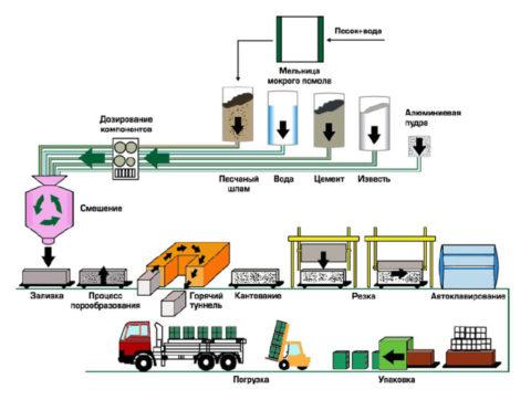Gasilicate production scheme