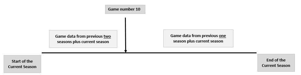 how to calculate real odds and football match probabilities game data