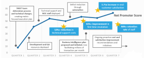 Customer Satisfaction Increase Full Chart
