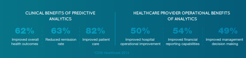 Healthcare Data Analytics Stats