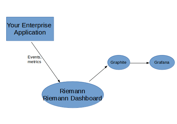 Riemann Dashboard