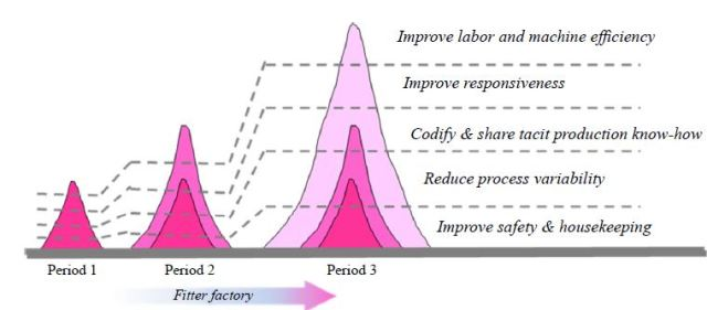 Model for building factory fitness (Source: Ferdows and Thurnheer, 2011, p. 923)