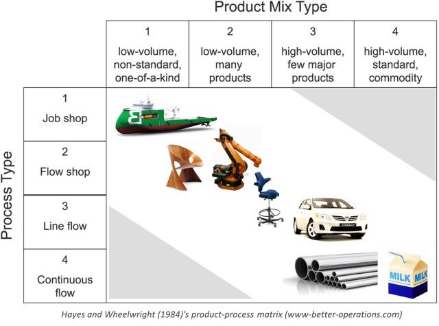 product process matrix