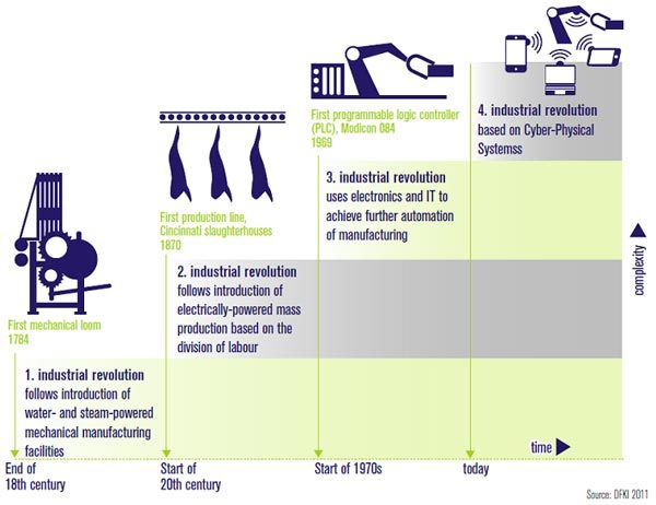 Industry 4.0 lean production