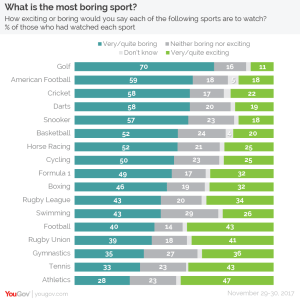 Yougov poll results for the most Boring Sports
