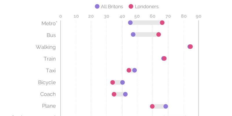 Plot showing the popularity of each form of transport for UK and London