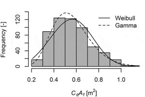 Histogram of effective frontal areas (drag areas) for typical urban cyclists