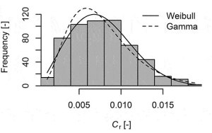 Histogram of Coefficient of Rolling Resistance for typical urban bicycles