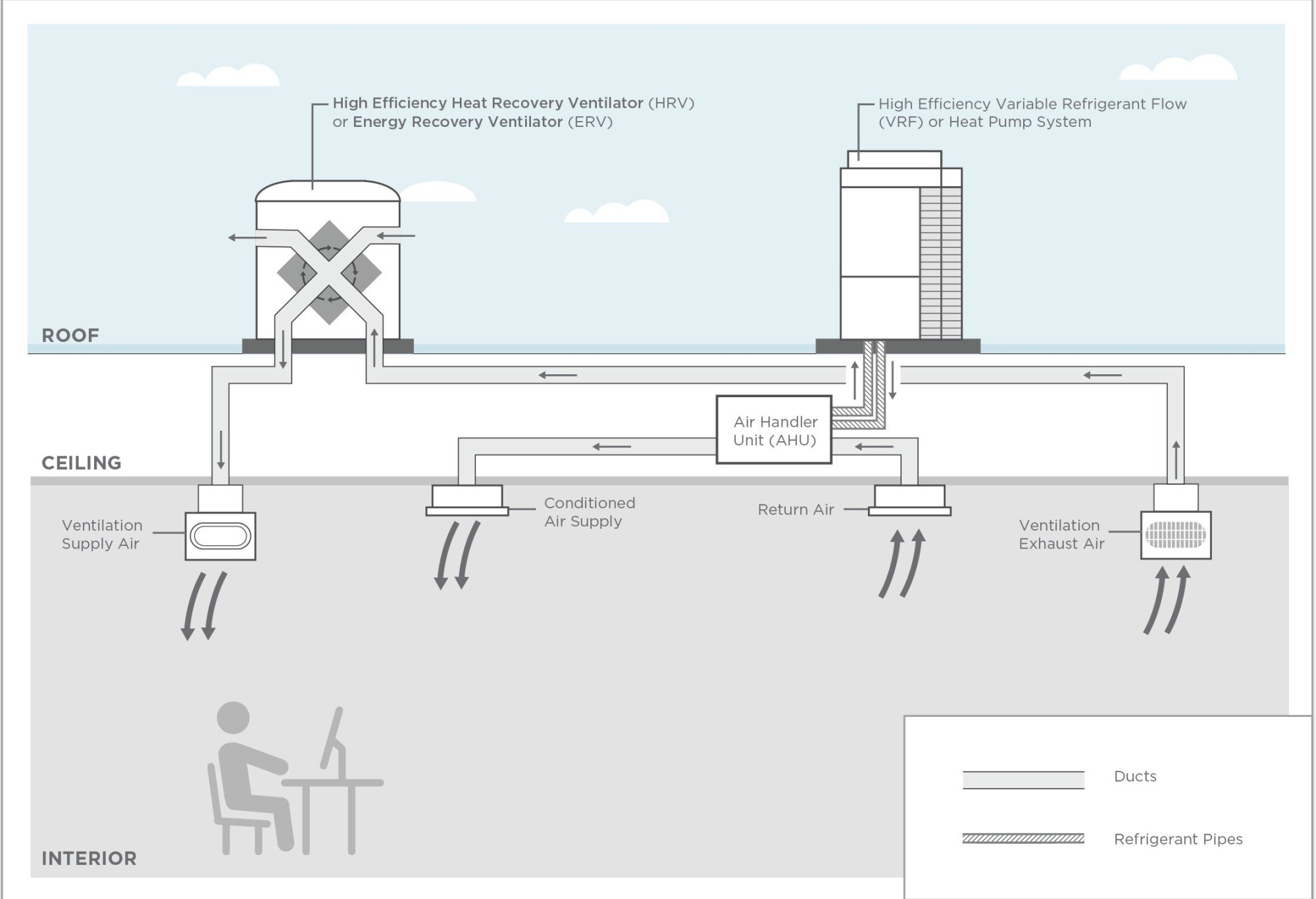 hight resolution of this configuration significantly reduces commercial building energy use allows for a more compact system and smaller ducts and improves the building s