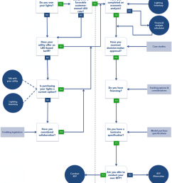 outdoor lighting decision tree tool successful approaches of cities on outdoor low voltage lighting kits alliance outdoor lighting wiring diagram  [ 845 x 1200 Pixel ]